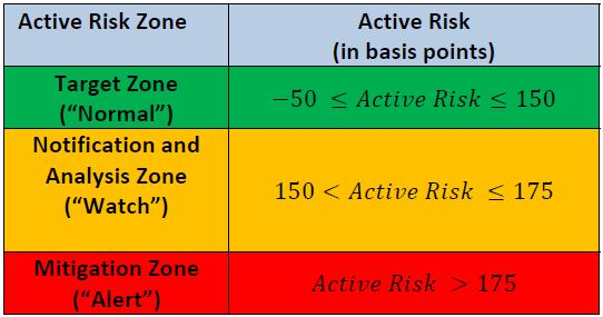 active risk zone chart