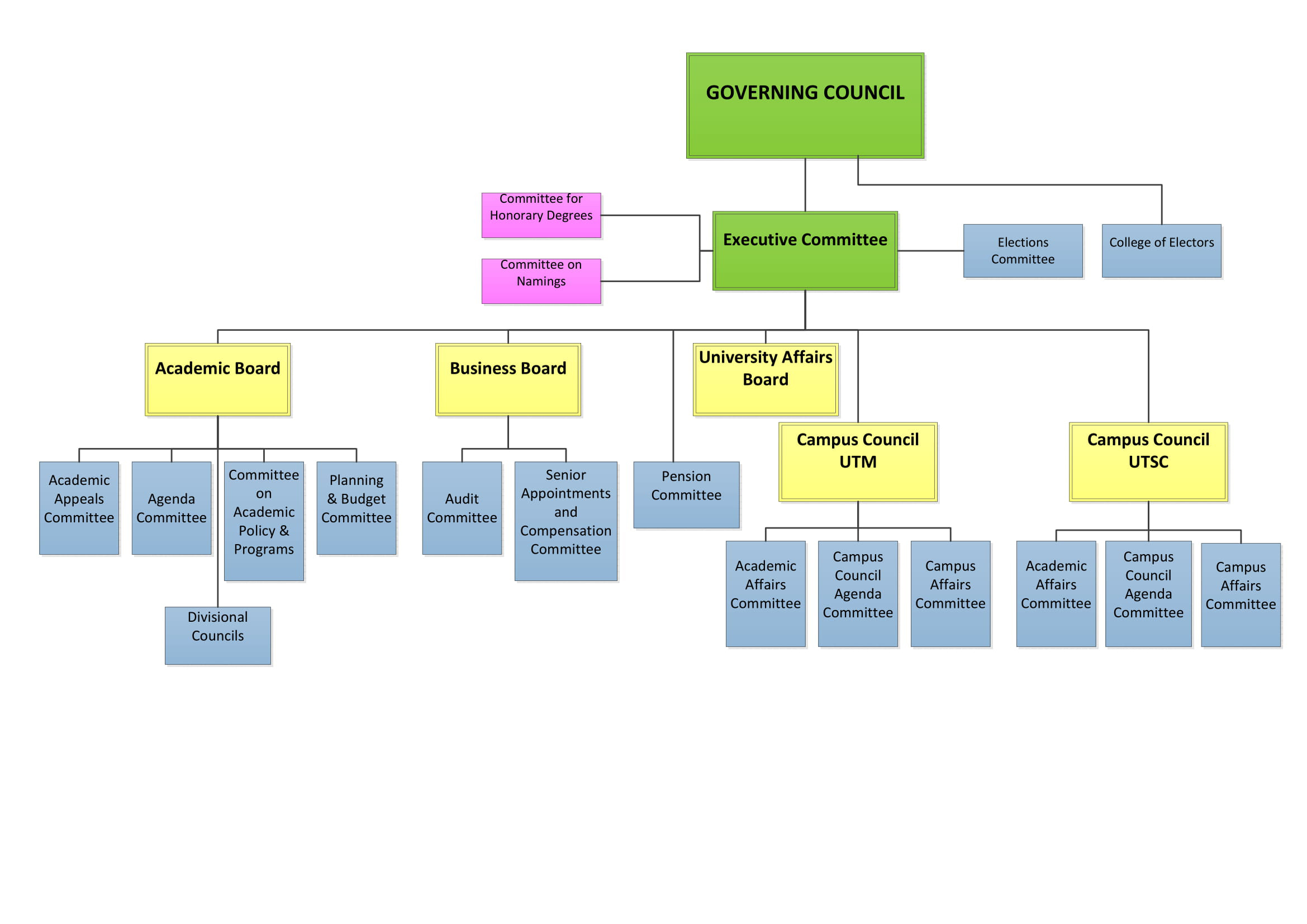 The Governing Council and its governance bodies.